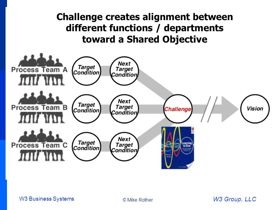 W3 Business Systems W3 Group, LLC Challenge creates alignment between different functions / departments toward a Shared Objective © Mike Rother