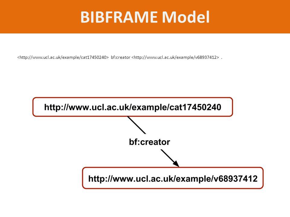 BIBFRAME Model bf:creator.
