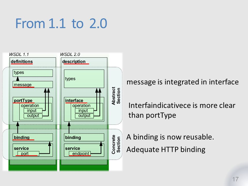 17 From 1.1 to 2.0 message is integrated in interface Interfaindicativece is more clear than portType A binding is now reusable. Adequate HTTP binding