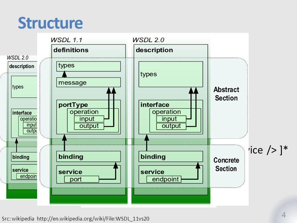 5 Src: Web Services Description Language (WSDL) Version 2.0 Part 0: Primer:Figure 2-1.