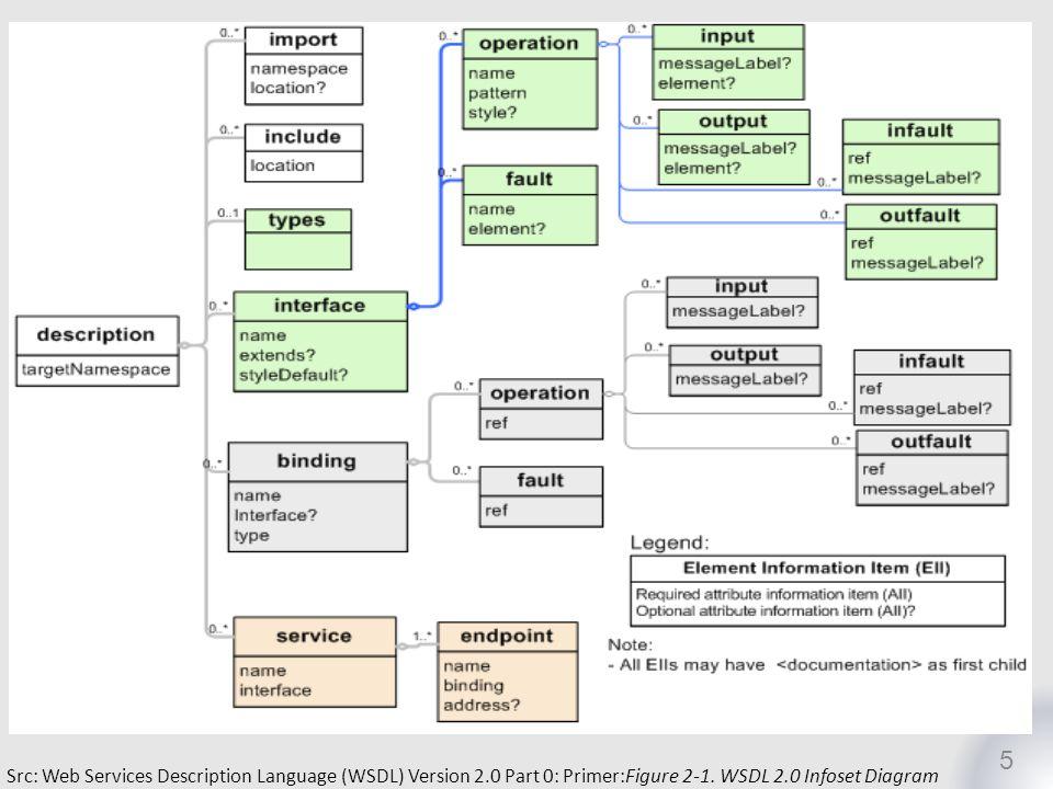 5 Src: Web Services Description Language (WSDL) Version 2.0 Part 0: Primer:Figure 2-1. WSDL 2.0 Infoset Diagram