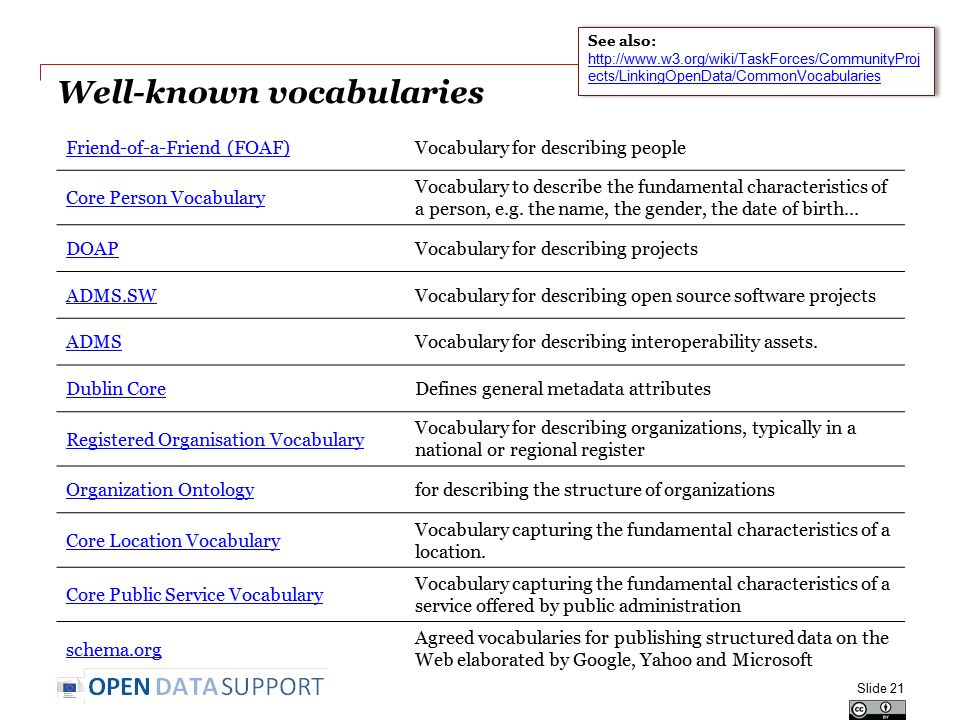 Well-known vocabularies Slide 21 Friend-of-a-Friend (FOAF)Vocabulary for describing people Core Person Vocabulary Vocabulary to describe the fundament