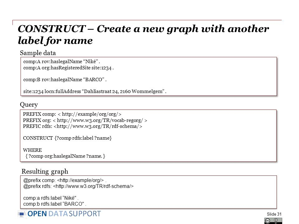 "CONSTRUCT – Create a new graph with another label for name Slide 31 comp:A rov:haslegalName ""Niké"". comp:A org:hasRegisteredSite site:1234. comp:B rov"