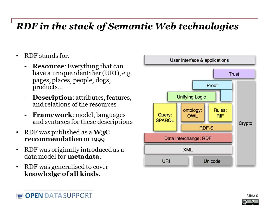 RDF in the stack of Semantic Web technologies RDF stands for: -Resource: Everything that can have a unique identifier (URI), e.g. pages, places, peopl