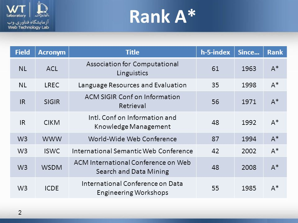 Rank A* 2 RankSince…h-5-indexTitleAcronymField A*196361 Association for Computational Linguistics ACLNL A*199835Language Resources and EvaluationLRECNL A*197156 ACM SIGIR Conf on Information Retrieval SIGIRIR A*199248 Intl.