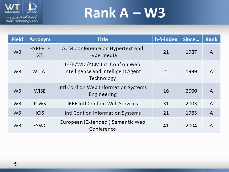 Rank A – W3 5 RankSince…h-5-indexTitleAcronymField A198721 ACM Conference on Hypertext and Hypermedia HYPERTE XT W3 A199922 IEEE/WIC/ACM Intl Conf on Web Intelligence and Intelligent Agent Technology WI-IATW3 A200016 Intl Conf on Web Information Systems Engineering WISEW3 A200331IEEE Intl Conf on Web ServicesICWSW3 A198321Intl Conf on Information SystemsICISW3 A200441 European (Extended ) Semantic Web Conference ESWCW3
