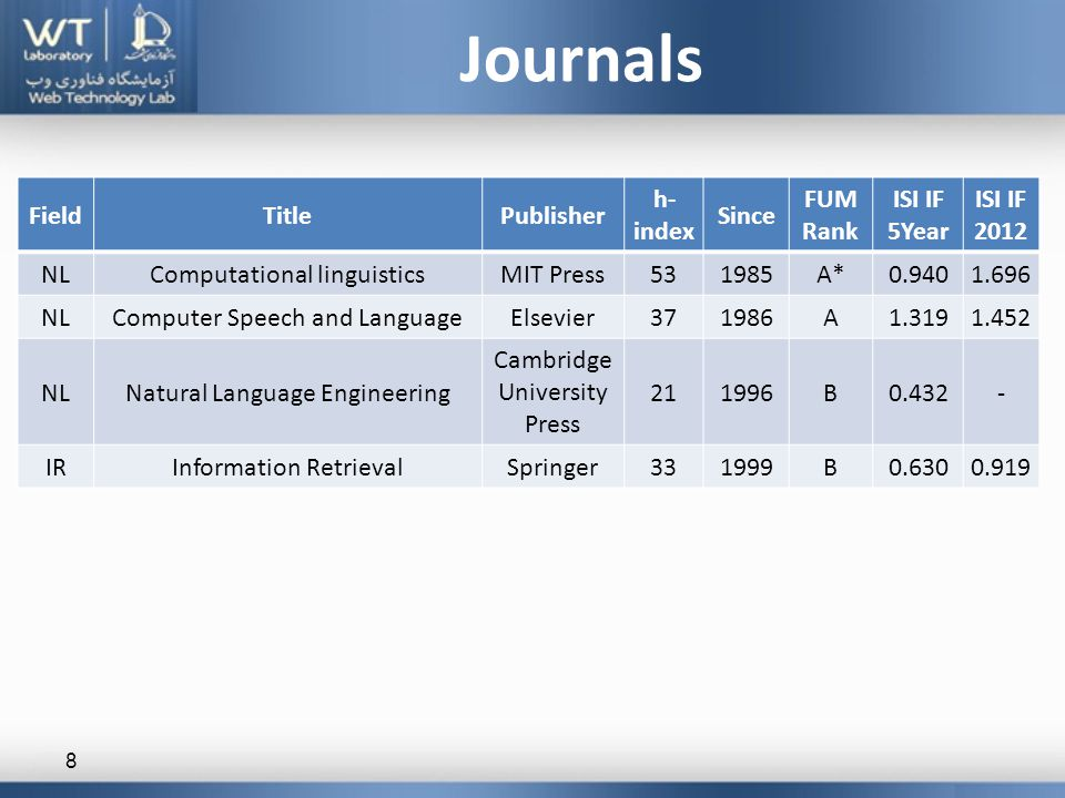 Journals 8 ISI IF 2012 ISI IF 5Year FUM Rank Since h- index PublisherTitleField 1.6960.940A*198553MIT PressComputational linguisticsNL 1.4521.319A198637ElsevierComputer Speech and LanguageNL -0.432B199621 Cambridge University Press Natural Language EngineeringNL 0.9190.630B199933SpringerInformation RetrievalIR