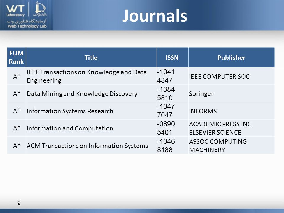 Journals 9 FUM Rank TitleISSNPublisher A* IEEE Transactions on Knowledge and Data Engineering 1041- 4347 IEEE COMPUTER SOC A*Data Mining and Knowledge Discovery 1384- 5810 Springer A*Information Systems Research 1047- 7047 INFORMS A*Information and Computation 0890- 5401 ACADEMIC PRESS INC ELSEVIER SCIENCE A*ACM Transactions on Information Systems 1046- 8188 ASSOC COMPUTING MACHINERY