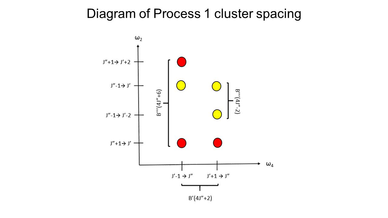 Diagram of Process 1 cluster spacing
