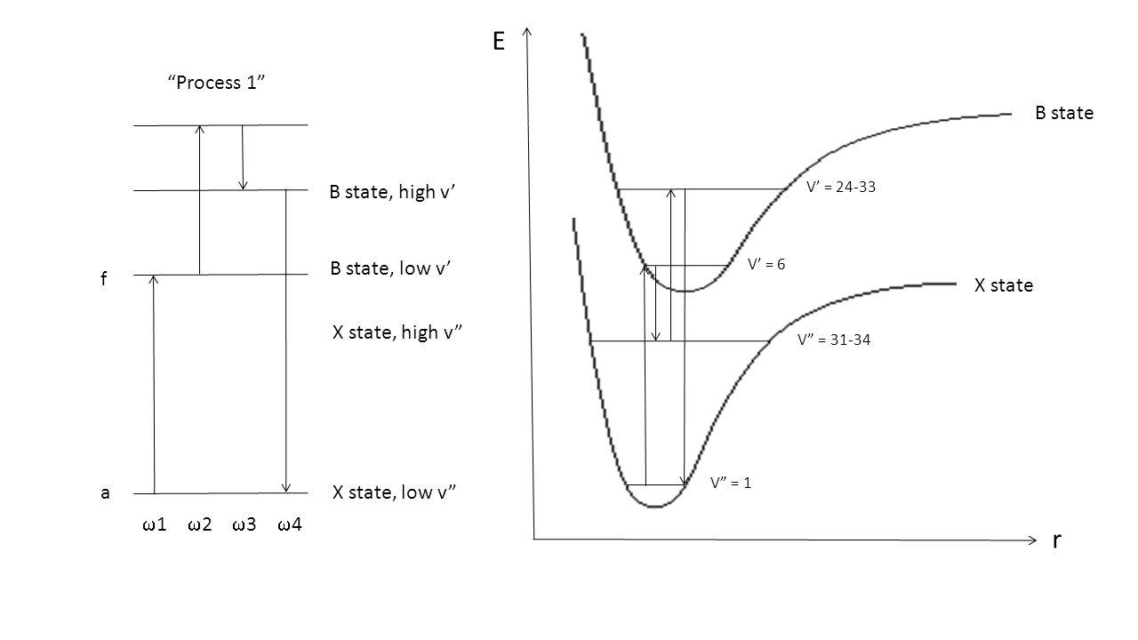 """Process 1"" fafa X state, low v"" X state, high v"" B state, low v' B state, high v'  1  2  3  4 X state B state E r V"" = 1 V"" = 31-34 V' = 6 V' = 2"
