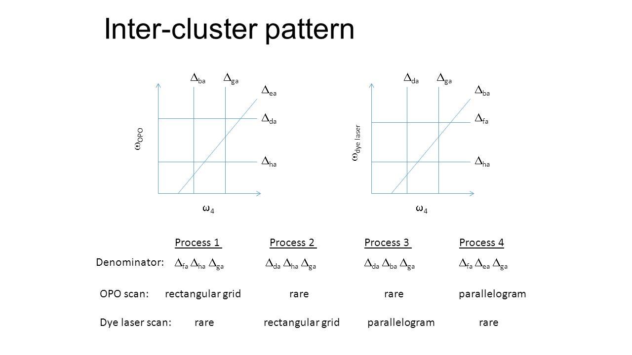 Inter-cluster pattern  OPO 44 44  dye laser  ea  da  ha  ba  fa  ha  ba  ga  da  ga Process 1Process 2Process 3Process 4 OPO scan: rec