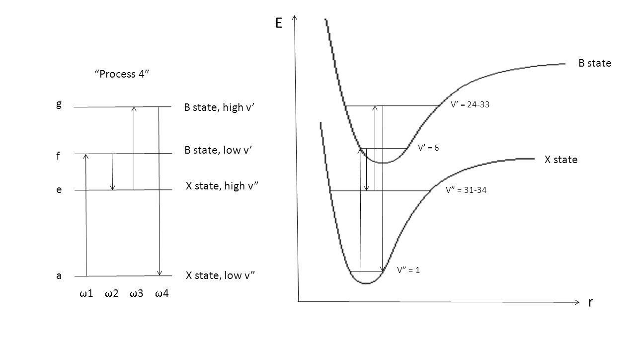 """Process 4"" gfeagfea X state, low v"" X state, high v"" B state, low v' B state, high v'  1  2  3  4 X state B state E r V"" = 1 V"" = 31-34 V' = 6 V'"