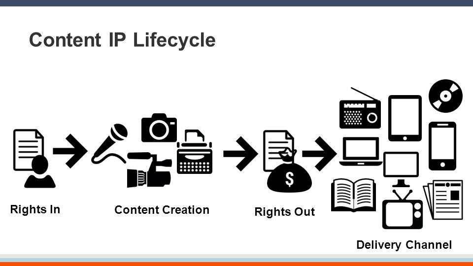 Content IP Lifecycle Content Creation Delivery Channel Rights In Rights Out