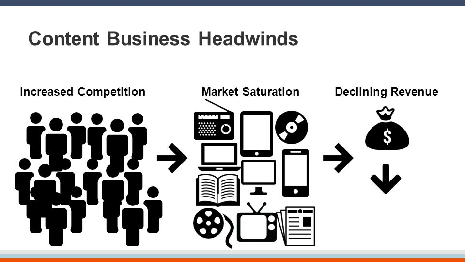 Content Business Headwinds Declining RevenueMarket SaturationIncreased Competition