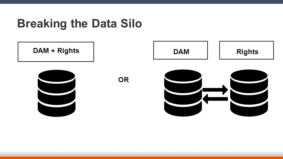 Breaking the Data Silo DAM + Rights DAMRights OR