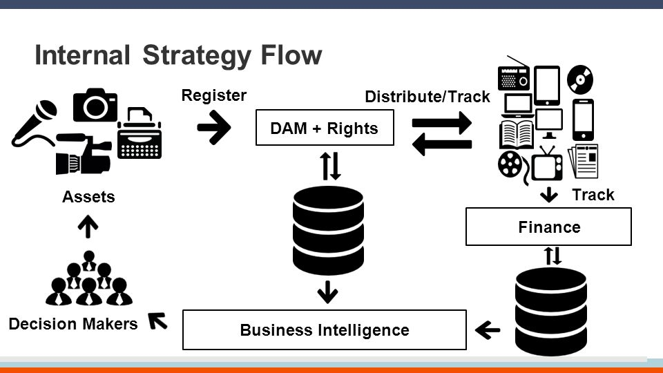Internal Strategy Flow DAM + Rights Business Intelligence Assets Finance Register Distribute/Track Track Decision Makers