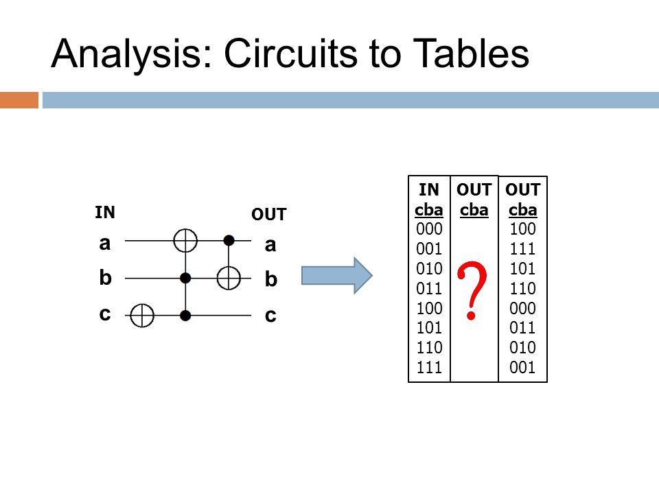 Analysis: Circuits to Tables IN cba 000 001 010 011 100 101 110 111 OUT cba abcabc abcabc ININ OUT cba 100 111 101 110 000 011 010 001