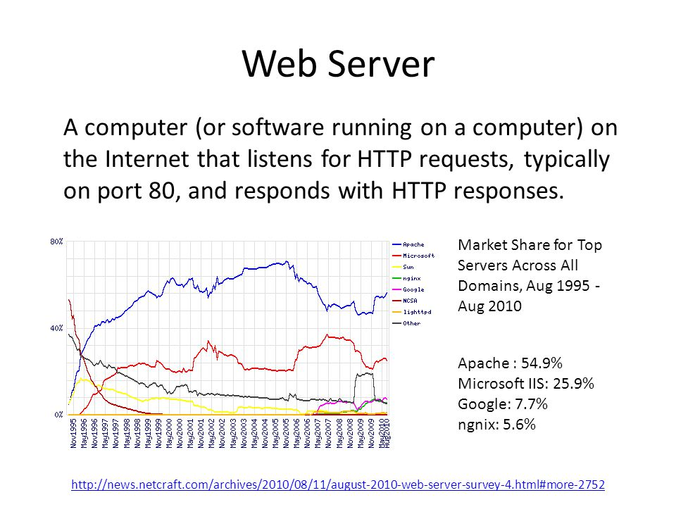 Web Server A computer (or software running on a computer) on the Internet that listens for HTTP requests, typically on port 80, and responds with HTTP responses.