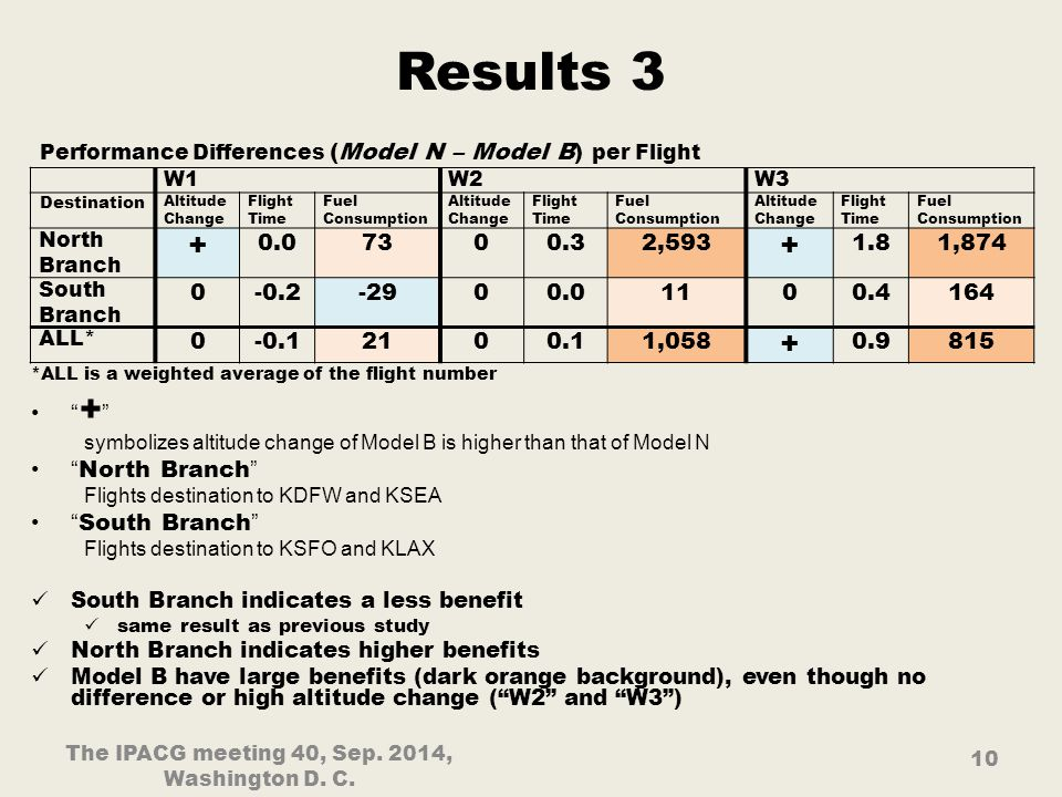 Results 3 W1W2W3 Destination Altitude Change Flight Time Fuel Consumption Altitude Change Flight Time Fuel Consumption Altitude Change Flight Time Fuel Consumption North Branch + 0.07300.32,593 + 1.81,874 South Branch 0-0.2-2900.01100.4164 ALL* 0-0.12100.11,058 + 0.9815 10 The IPACG meeting 40, Sep.