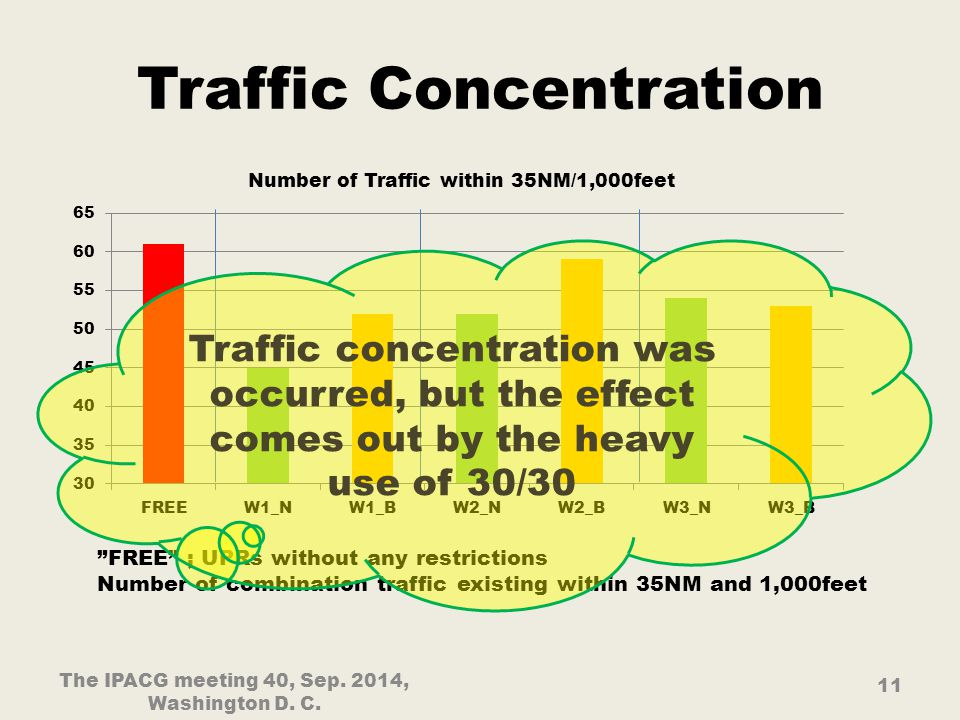Traffic Concentration 11 The IPACG meeting 40, Sep.