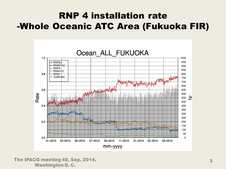 RNP 4 installation rate -Whole Oceanic ATC Area (Fukuoka FIR) The IPACG meeting 40, Sep.