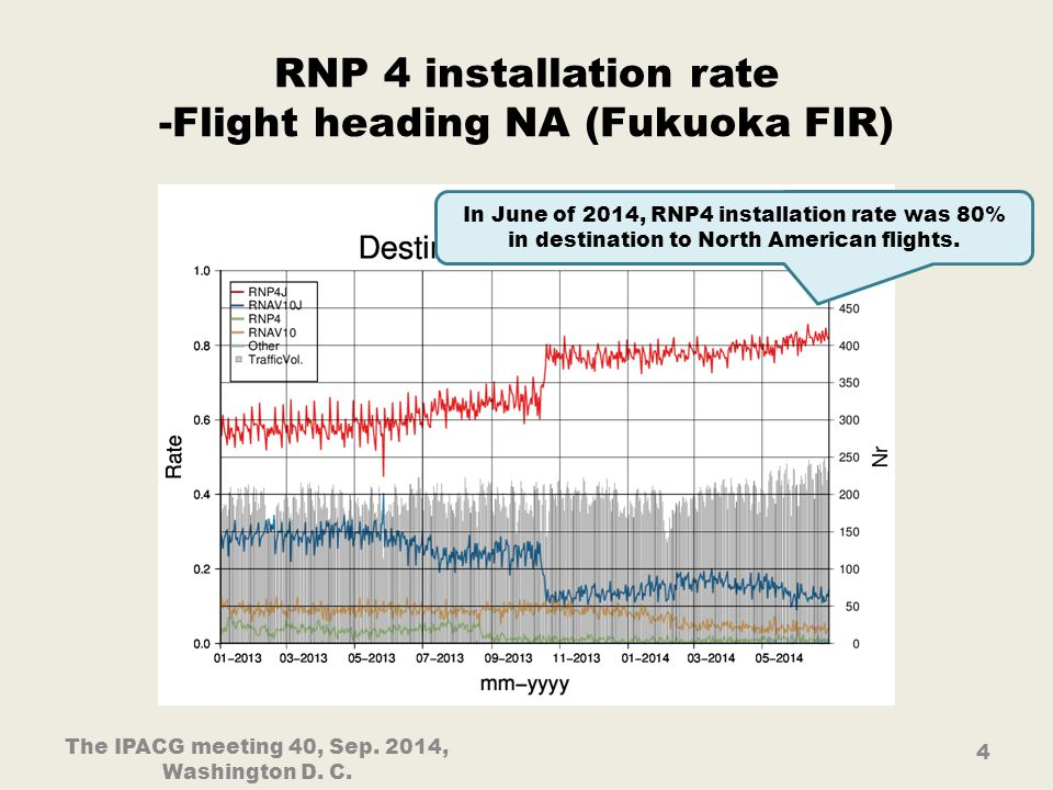 RNP 4 installation rate -Flight heading NA (Fukuoka FIR) The IPACG meeting 40, Sep.