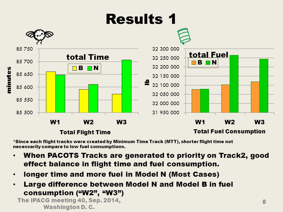Results 1 The IPACG meeting 40, Sep. 2014, Washington D.