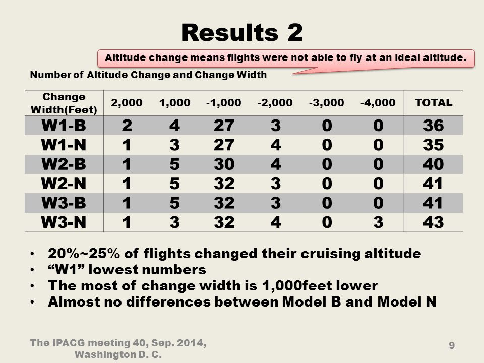 Results 2 20%~25% of flights changed their cruising altitude W1 lowest numbers The most of change width is 1,000feet lower Almost no differences between Model B and Model N The IPACG meeting 40, Sep.