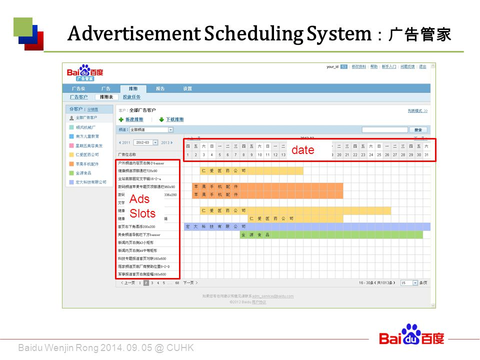 Baidu Wenjin Rong 2014. 09. 05 @ CUHK Advertisement Scheduling System :广告管家 date Ads Slots