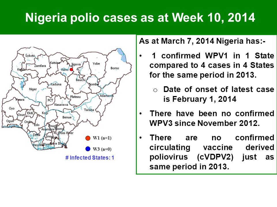 As at March 7, 2014 Nigeria has:- 1 confirmed WPV1 in 1 State compared to 4 cases in 4 States for the same period in 2013.