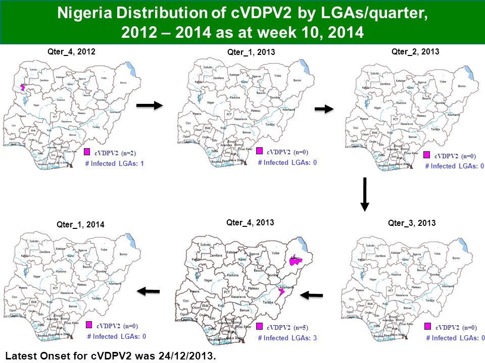 Nigeria Distribution of cVDPV2 by LGAs/quarter, 2012 – 2014 as at week 10, 2014 Latest Onset for cVDPV2 was 24/12/2013.