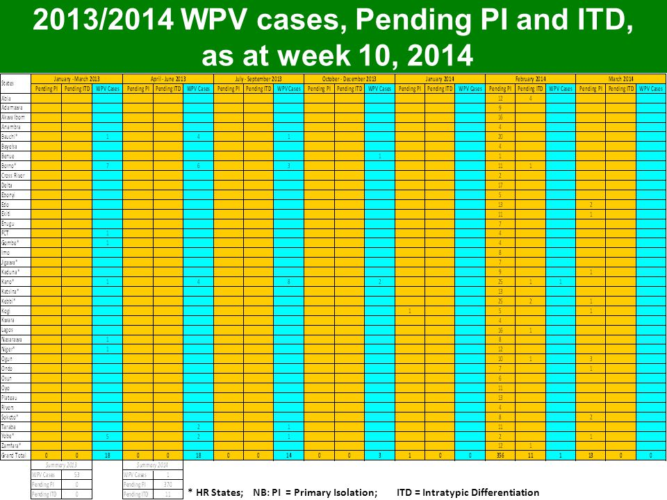 2013/2014 WPV cases, Pending PI and ITD, as at week 10, 2014 * HR States; NB: PI = Primary Isolation; ITD = Intratypic Differentiation