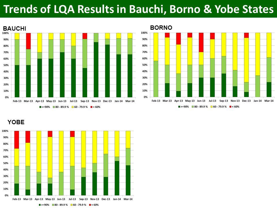 Trends of LQA Results in Bauchi, Borno & Yobe States BAUCHI BORNO YOBE