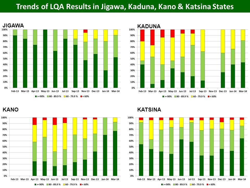 Trends of LQA Results in Jigawa, Kaduna, Kano & Katsina States KANO JIGAWA KADUNA KATSINA