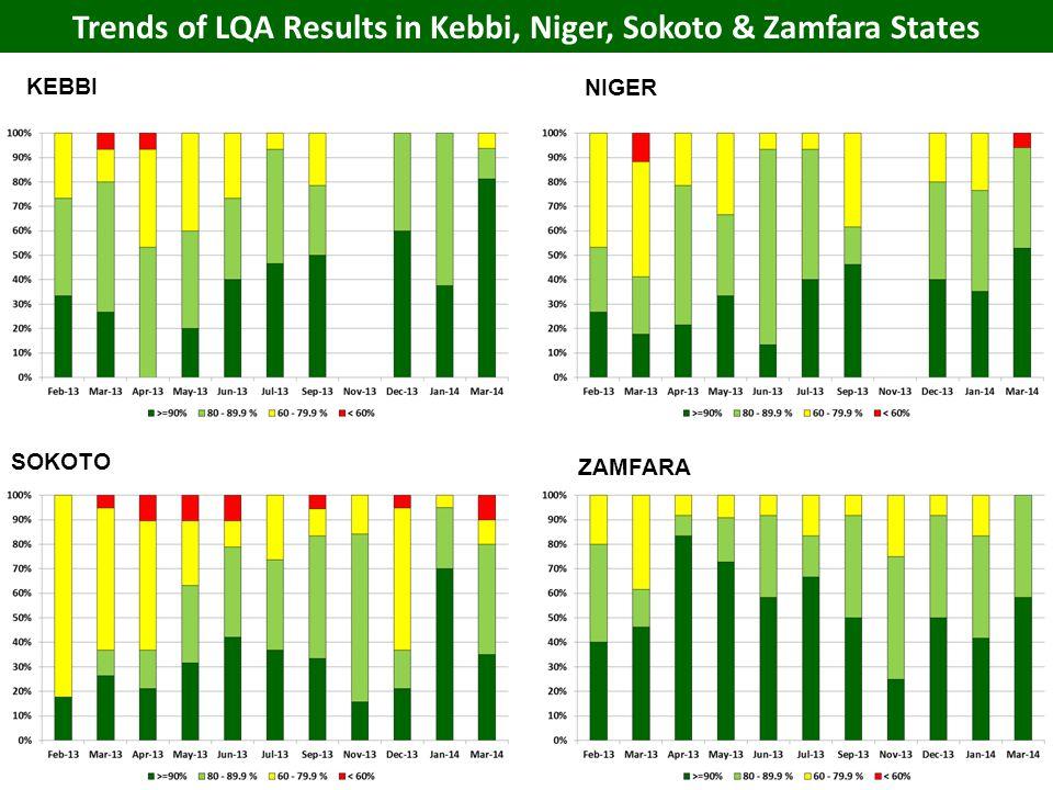 KEBBI ZAMFARA NIGER SOKOTO Trends of LQA Results in Kebbi, Niger, Sokoto & Zamfara States