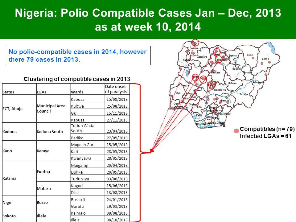 Nigeria: Polio Compatible Cases Jan – Dec, 2013 as at week 10, 2014 Clustering of compatible cases in 2013 Compatibles (n= 79) Infected LGAs = 61 StatesLGAsWards Date onset of paralysis FCT, Abuja Municipal Area Council Kabusa15/08/2013 Kubwa25/08/2013 Gui15/11/2013 Kabusa27/11/2013 KadunaKaduna South Tudun Wada South23/04/2013 Badiko27/05/2013 KanoKaraye Magajin Gari15/05/2013 Kafi28/05/2013 Kwanyawa28/05/2013 Katsina Funtua Maigamji20/04/2013 Dukke20/05/2013 Tudun Iya03/06/2013 Matazu Kogari15/06/2013 Dissi13/08/2013 NigerBosso Bosso II24/01/2013 Garatu19/03/2013 SokotoIllela Kalmalo08/08/2013 Illela08/10/2013 No polio-compatible cases in 2014, however there 79 cases in 2013.