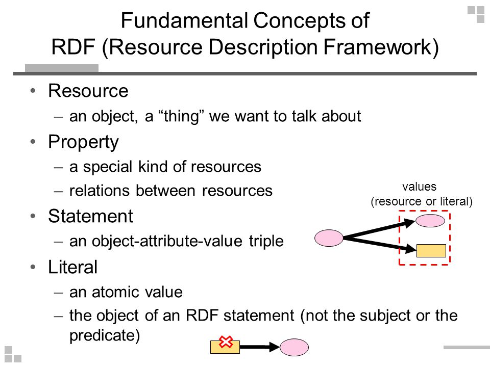 Fundamental Concepts of RDF (Resource Description Framework) Resource –an object, a thing we want to talk about Property –a special kind of resources –relations between resources Statement –an object-attribute-value triple Literal –an atomic value –the object of an RDF statement (not the subject or the predicate) values (resource or literal)