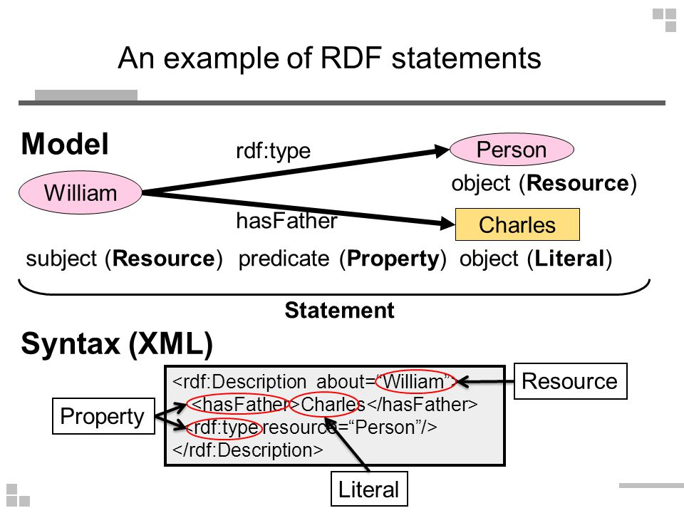 An example of RDF statements subject (Resource)predicate (Property)object (Literal) hasFather Statement Model Person rdf:type William object (Resource) Charles Syntax (XML) Charles Resource Property Literal