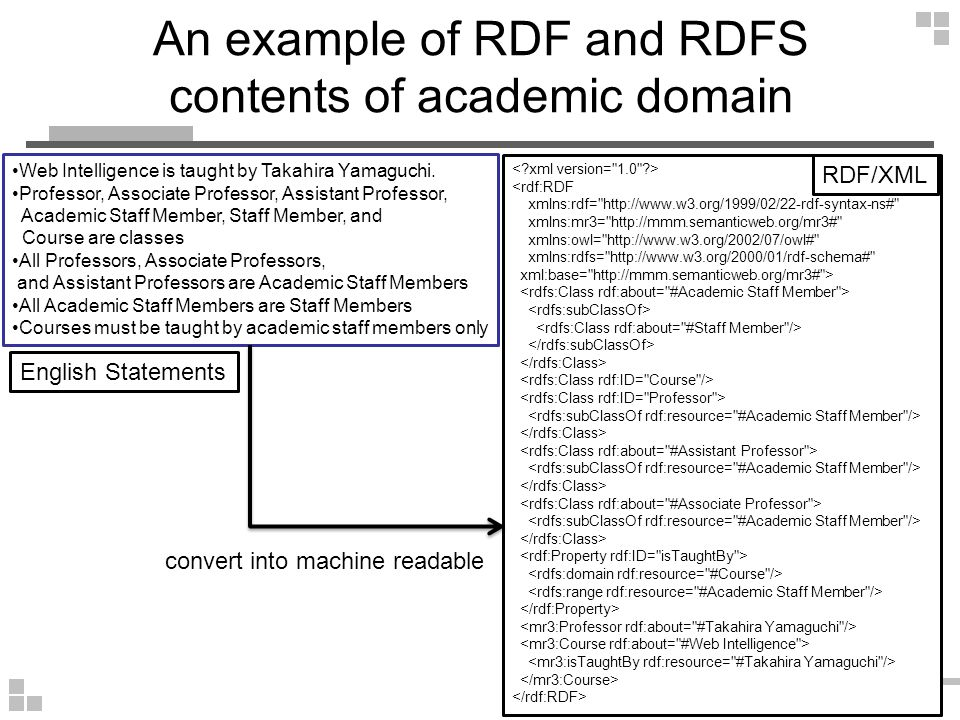 An example of RDF and RDFS contents of academic domain Web Intelligence Takahira Yamaguchi isTaughtBy Course Professor Associate Professor Assistant Professor Academic Staff Member Staff Member rdfs:Class isTaughtBy rdfs:domain rdfs:range rdfs:subClassOf rdf:Property rdf:type