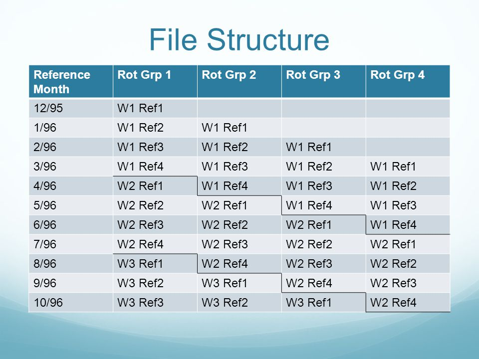 File Structure Reference Month Rot Grp 1Rot Grp 2Rot Grp 3Rot Grp 4 12/95W1 Ref1 1/96W1 Ref2W1 Ref1 2/96W1 Ref3W1 Ref2W1 Ref1 3/96W1 Ref4W1 Ref3W1 Ref2W1 Ref1 4/96W2 Ref1W1 Ref4W1 Ref3W1 Ref2 5/96W2 Ref2W2 Ref1W1 Ref4W1 Ref3 6/96W2 Ref3W2 Ref2W2 Ref1W1 Ref4 7/96W2 Ref4W2 Ref3W2 Ref2W2 Ref1 8/96W3 Ref1W2 Ref4W2 Ref3W2 Ref2 9/96W3 Ref2W3 Ref1W2 Ref4W2 Ref3 10/96W3 Ref3W3 Ref2W3 Ref1W2 Ref4