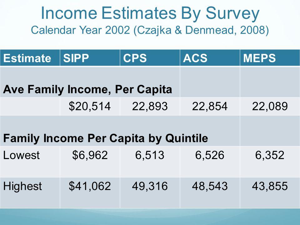 Income Estimates By Survey Calendar Year 2002 (Czajka & Denmead, 2008) EstimateSIPPCPSACSMEPS Ave Family Income, Per Capita $20,51422,89322,85422,089 Family Income Per Capita by Quintile Lowest$6,9626,5136,5266,352 Highest$41,06249,31648,54343,855