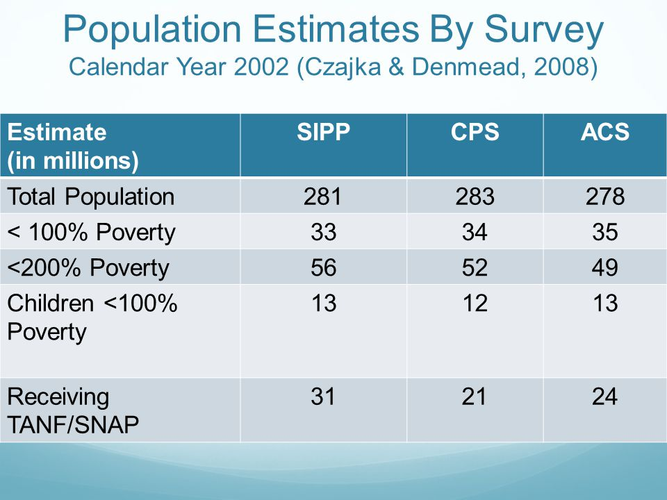 Population Estimates By Survey Calendar Year 2002 (Czajka & Denmead, 2008) Estimate (in millions) SIPPCPSACS Total Population281283278 < 100% Poverty333435 <200% Poverty565249 Children <100% Poverty 131213 Receiving TANF/SNAP 312124