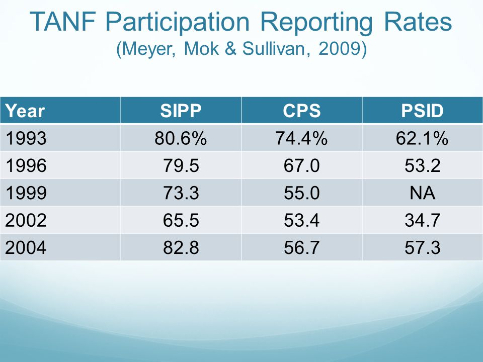 SNAP Participation Reporting Rates (Meyer, Mok & Sullivan, 2009) YearSIPPCPSPSID 199380.1%67.2%69.7% 199684.266.366.5 199986.763.259.5 200288.061.359.7 200484.456.880.1 The SIPP reporting rates, on the whole, are consistently better, and in many cases, much better Under-reporting remains a limitation of any research conducted using the SIPP or any household survey For many questions, the SIPP remains the best game in town