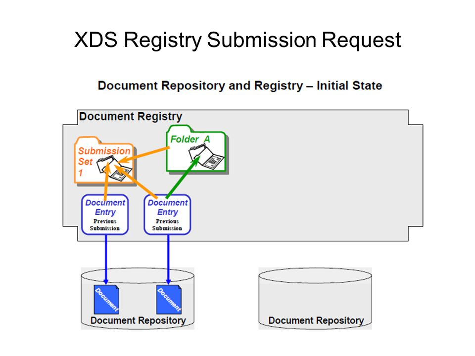 XDS Registry Submission Request