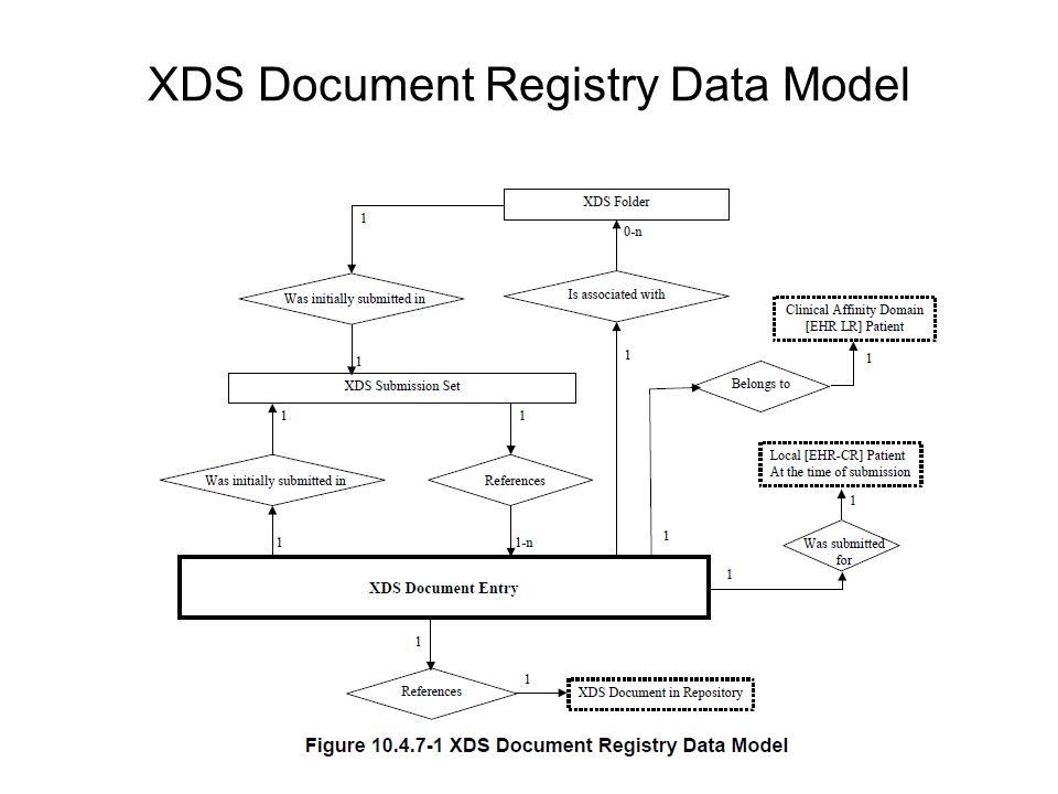 XDS Document Registry Data Model