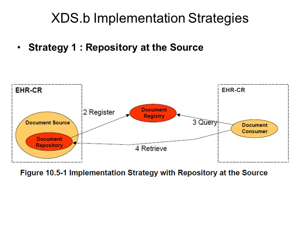 XDS.b Implementation Strategies Strategy 1 : Repository at the Source