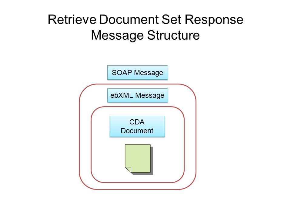 Retrieve Document Set Response Message Structure SOAP Message ebXML Message CDA Document