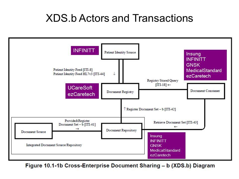XDS.b Actors and Transactions Insung INFINITT GNSK MedicalStandard ezCaretech Insung INFINITT GNSK MedicalStandard ezCaretech INFINITT UCareSoft ezCar