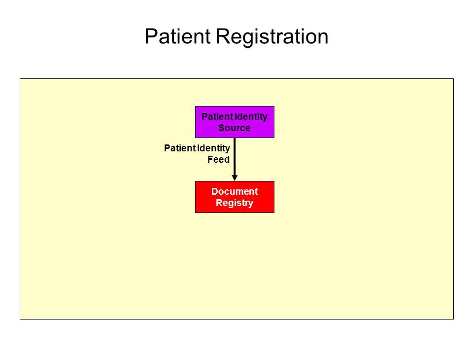 Patient Registration Patient Identity Source Document Registry Patient Identity Feed
