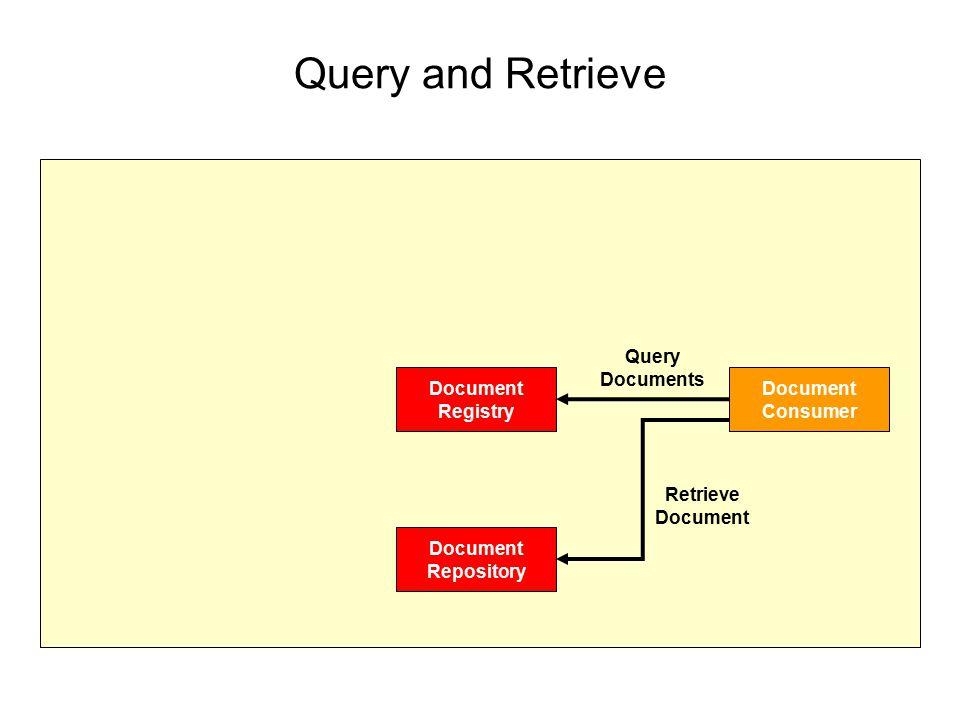 Query and Retrieve Document Registry Document Repository Document Consumer Query Documents Retrieve Document